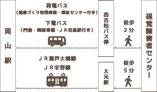 岡山駅からバス、もしくはJRを利用して岡山県視覚障害者センターへ行く案内図。