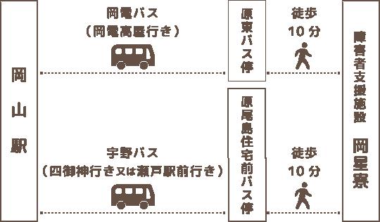 アクセス方法の図